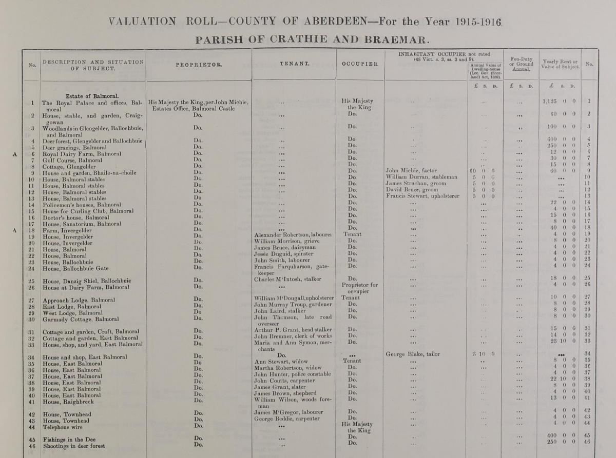 1915 valuation roll for the Balmoral Estate